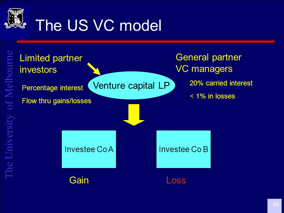 The University of Melbourne 11 VC investor profile  US  60% tax-exempts: pension funds, foundations  Balance are taxable individuals and corporates  Small proportion non-residents  VC investors in Australia  Mostly taxable investors: Corporates, banks and insurance, individuals, trusts  Super funds – about 35%  Non-resident – about 11%  Scarcely any tax-exempts