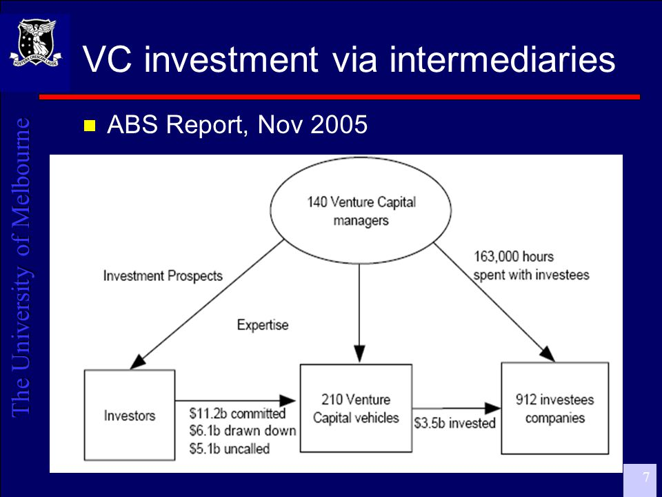 The University of Melbourne 8 VC Investment – Deals  50% of deals: companies aged 2-4