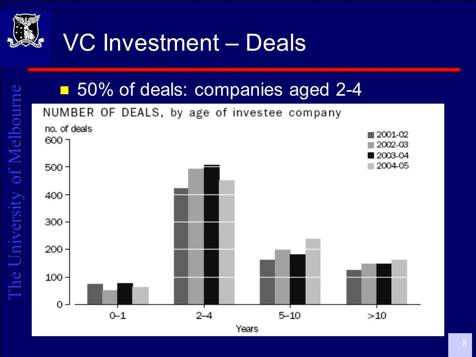 The University of Melbourne 9 VC Investment – Stages by value  Focus on Expansion – but note Buyouts