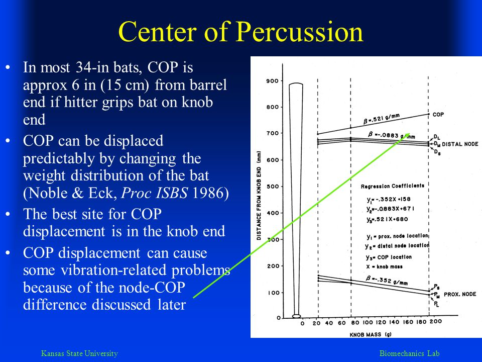 Kansas State University Biomechanics Lab Center of Percussion & the sweet spot Earlier studies indicated that the COP is the sweet spot, the best place to hit the ball (Bryant, RQES 1977; Noble, ISB Proc 1983) The sweet spot has since been defined in terms of two criteria: –The most comfortable location The COP has a direct effect on pain/annoyance at impact (Noble, JAB 1994; Noble) Fundamental vibrational node location also has a profound effect on impact pain/annoyance (Noble, JAB 1994) –The location for maximum post-impact ball velocity Determined by characteristics other than COP (Brody, Am J Phys 1986) –e.g., bat/ball mass and bat vel/ball vel ratios Vibrational node locations