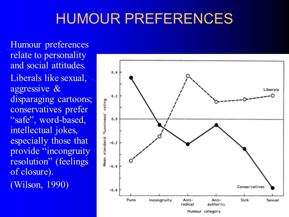 SEXISM IN HUMOUR Overall, men and women find the world equally funny (Azim et al, 2005) but they differ in what they laugh at.