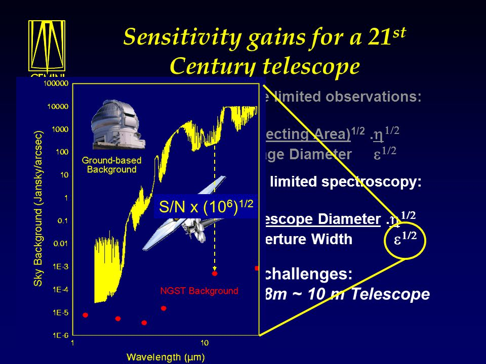 The gains of NGST compared to a groundbased 8m telescope Assumptions (Gillett & Mountain 1998) SNR = I s.