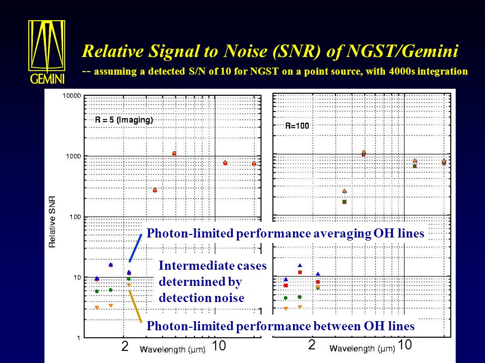 Relative Signal to Noise (SNR) of NGST/Gemini -- assuming a detected S/N of 10 for NGST on a point source, with 4000s integration 22 Spectroscopy between the OH lines
