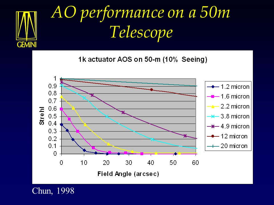 AO performance on a 50m Telescope  Diffraction limited imaging constrained to small field of view Chun, 1998