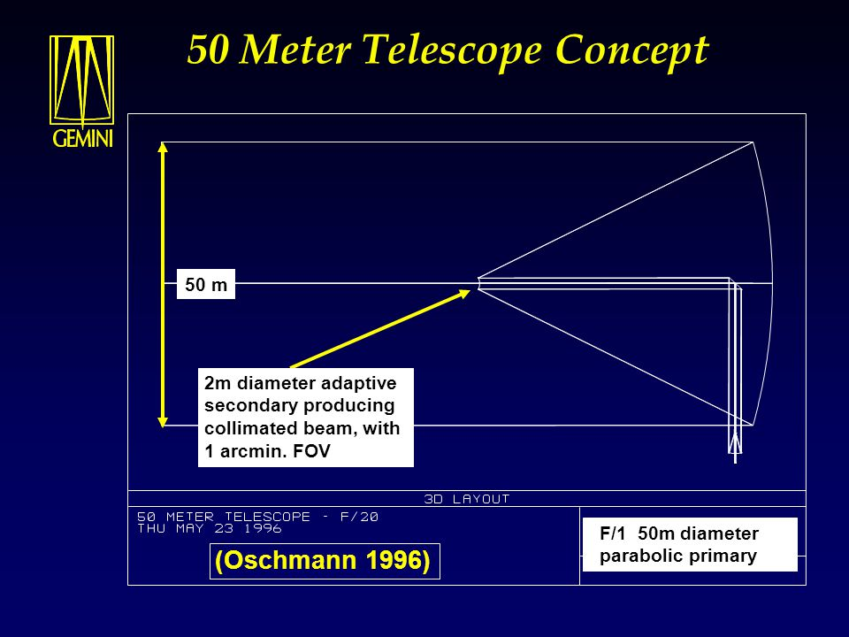 50 m Design Performance Concept: Parabolic segmented primary to simplify polishing and testing Primary mirror wind buffeting corrected by small 2m diameter adaptive secondary Collimated beam used to relay focus to 2m telescopes at both Nasmyth foci Diffraction limited performance across ~ 0.6 arcmin.