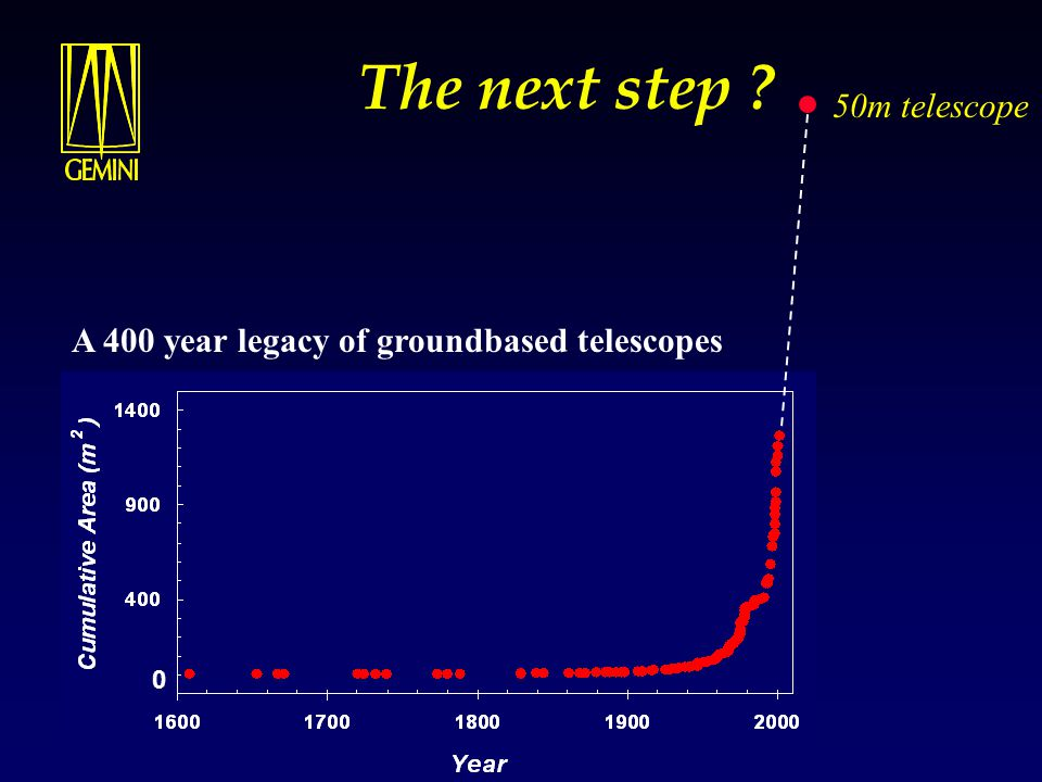 Basic Ideas for Very Large Aperture Telescopes the case for continuing groundbased astronomy Goals - recap  Establish a framework for discussing the science case for a Very or Extremely Large Aperture Telescope  Examine the challenges for 8m - 10m groundbased telescopes in an NGST era  Look at how a 21 st Century groundbased telescope could extend and compliment the capabilities of an 8m NGST  Highlight some of the very real technical and cost-benefit challenges that have to be overcome u Make the case, that in an NGST era, with our current science interests, a groundbased 30m - 50m telescope is the necessary (if somewhat daunting) next step