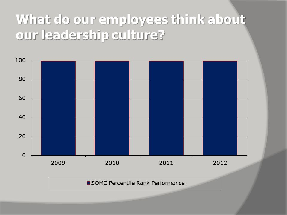 What do our leaders think about our leadership culture.