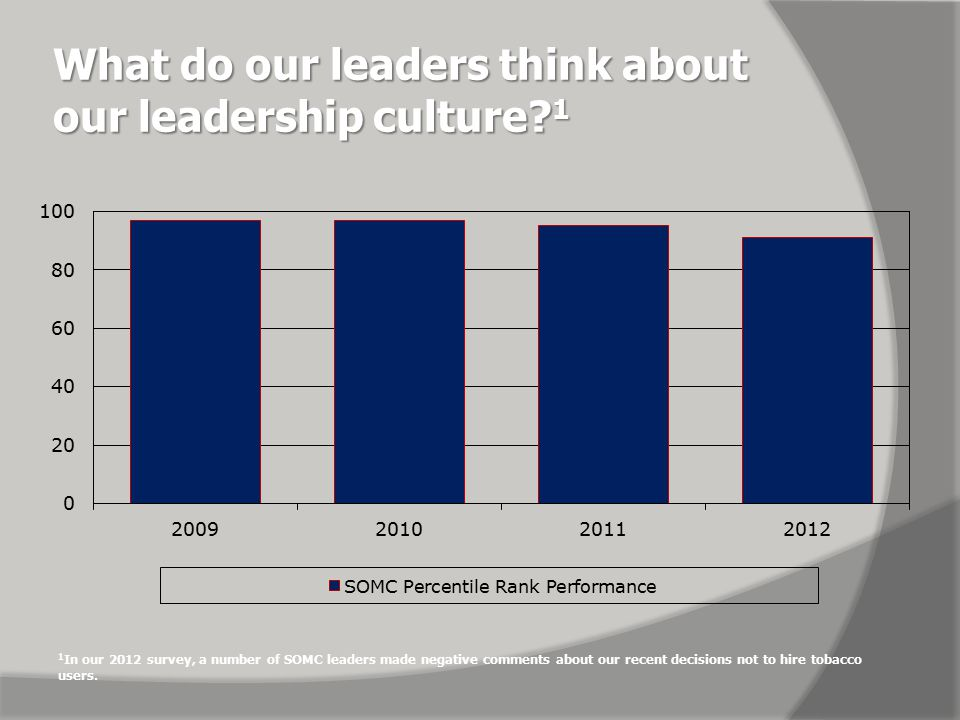What do our physicians think about our leadership culture.