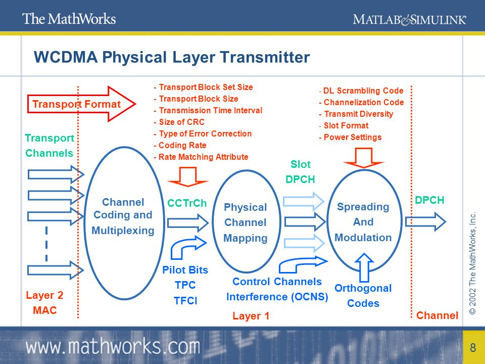 © 2002 The MathWorks, Inc. 9 WCDMA Physical Layer Model