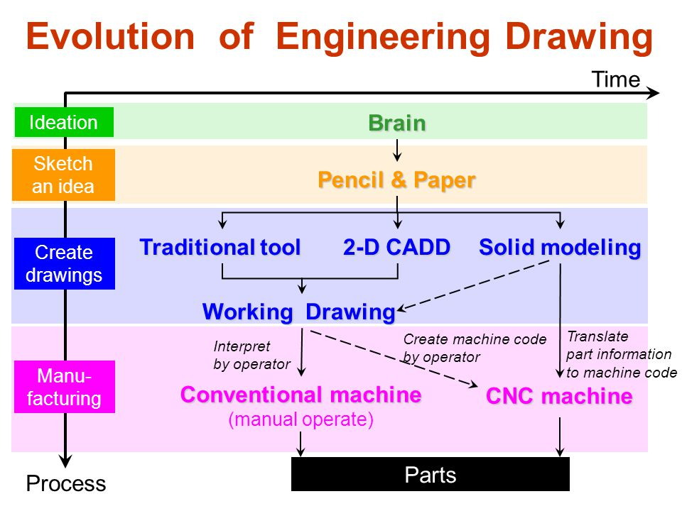 Advantages of CADD 1.Increased accuracy 3. Easy to revise 2.