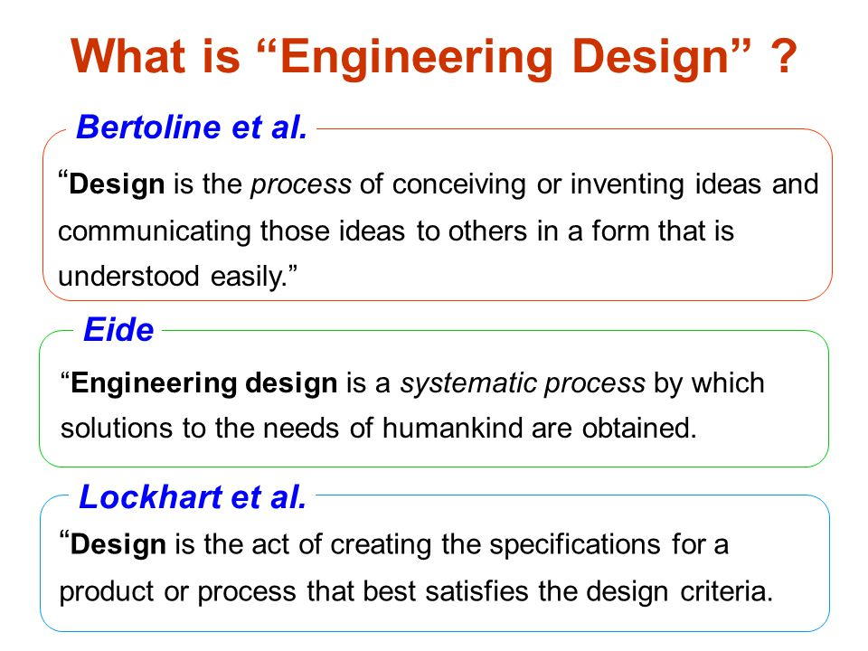 Simplified Definition Needs solutions Design Process 1.