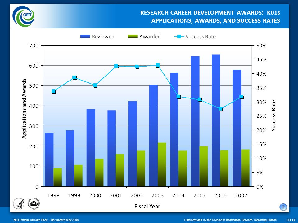 NIH Extramural Data Book – last update May 2008Data provided by the Division of Information Services, Reporting Branch CD 13 RESEARCH CAREER DEVELOPMENT AWARDS: K02s APPLICATIONS, AWARDS, AND SUCCESS RATES