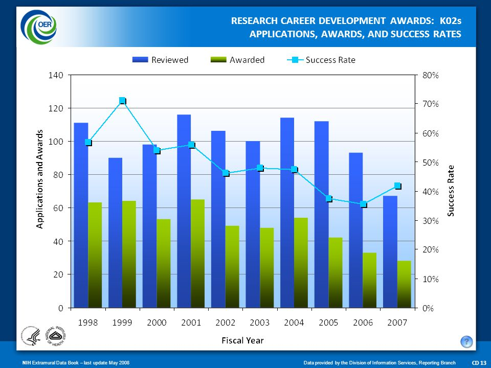 NIH Extramural Data Book – last update May 2008Data provided by the Division of Information Services, Reporting Branch CD 14 RESEARCH CAREER DEVELOPMENT AWARDS: K08s APPLICATIONS, AWARDS, AND SUCCESS RATES