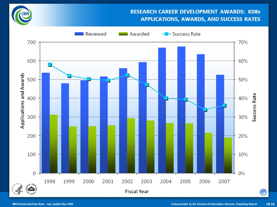 NIH Extramural Data Book – last update May 2008Data provided by the Division of Information Services, Reporting Branch CD 15 RESEARCH CAREER DEVELOPMENT AWARDS: K23s APPLICATIONS, AWARDS, AND SUCCESS RATES One Award Only