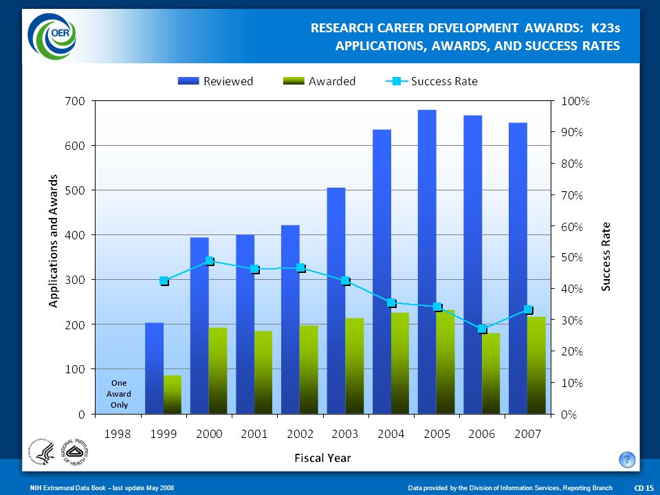 NIH Extramural Data Book – last update May 2008Data provided by the Division of Information Services, Reporting Branch CD 16 RESEARCH CAREER DEVELOPMENT AWARDS: K24s APPLICATIONS, AWARDS, AND SUCCESS RATES None