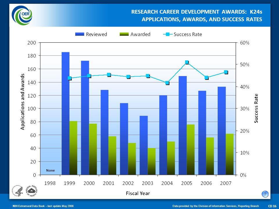 NIH Extramural Data Book – last update May 2008Data provided by the Division of Information Services, Reporting Branch CD 17 SELECT RESEARCH CAREER DEVELOPMENT AWARDS APPLICATIONS, AWARDS, AND SUCCESS RATES