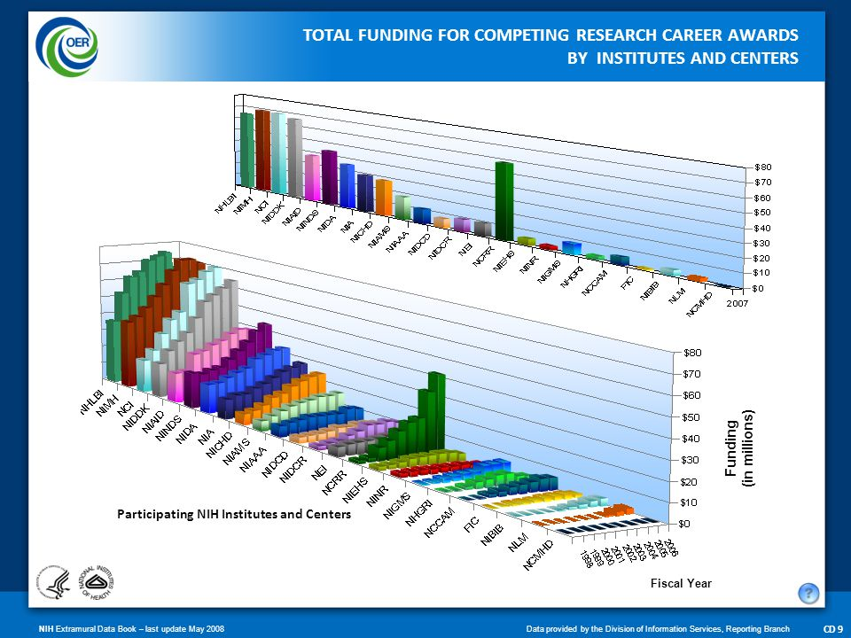 NIH Extramural Data Book – last update May 2008Data provided by the Division of Information Services, Reporting Branch CD 10 NUMBER OF INDIVIDUAL RESEARCH CAREER AWARDS BY INSTITUTES AND CENTERS Fiscal Year NIH Institutes and Centers Number of Awards