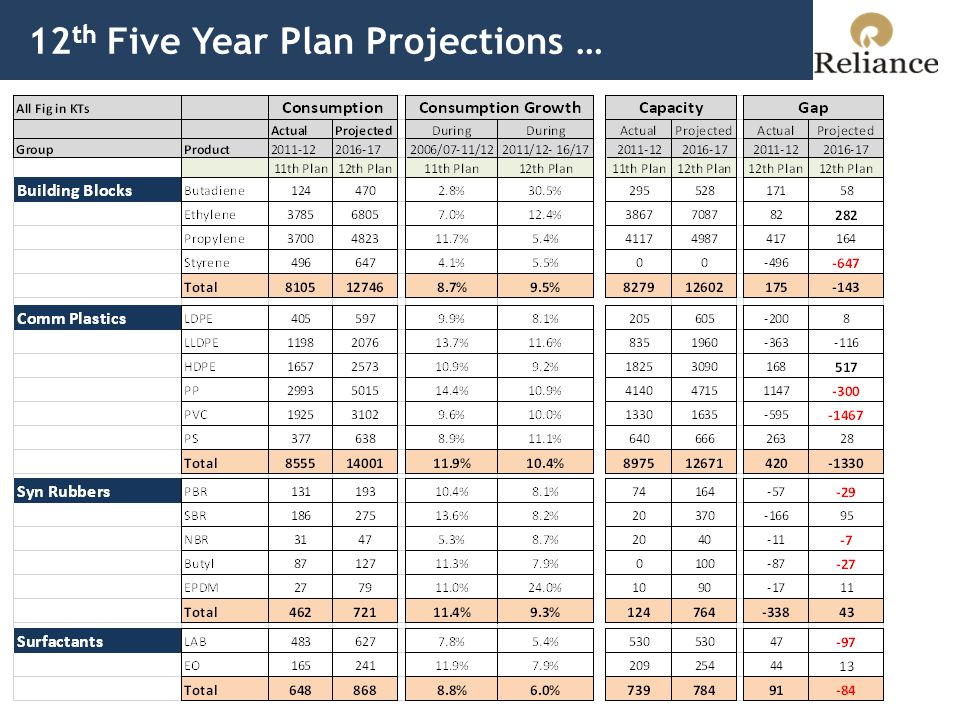 12 th Five Year Plan Projections Contd.