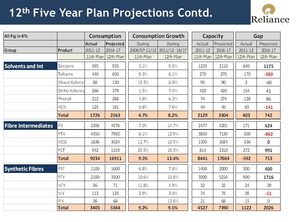 12 th Plan: New capacity  Job Creation App 21 MMT capacity planned.