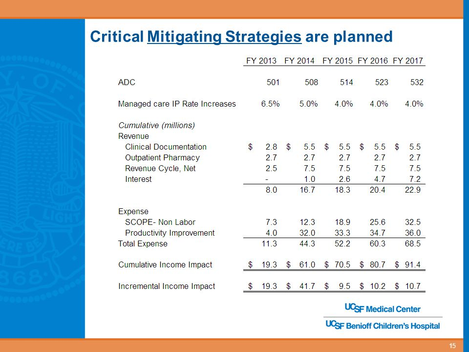 16 UCSF Medical Center Mitigation Plan – Progress to Date FYTD December 2012 YTD Financial Impact Clinical Documentation Integrity – 1,153 Medicare Cases reviewed through 1/7/2013.