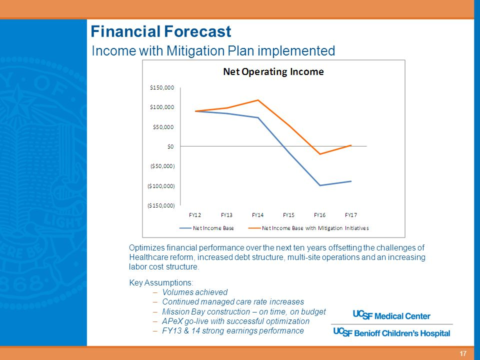 18 UCSF Medical Center Mitigation Plan Income Impact and Key Indicators FY 13FY 14FY 15FY 16FY 17 Total Income Impact, cumulative $ 19.3$61.0$ 70.5$ 80.7$ 91.4 Key Operating Indicators Cash (millions)$ 202$ 159 $ 194$ 175$ 183 Days Cash on Hand46384436 Debt Service Coverage 3.03.53.23.43.8 Net Income Margin %6%7%3%(1%)0.1%