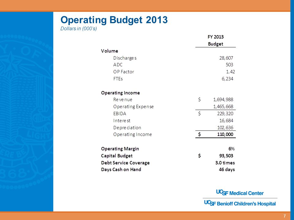 8 Income Roll forward FY 2012 to FY 2013 (000's)