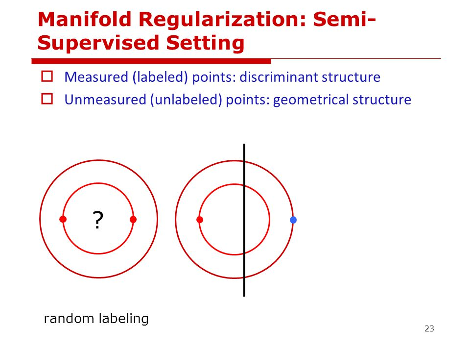  Measured (labeled) points: discriminant structure  Unmeasured (unlabeled) points: geometrical structure .
