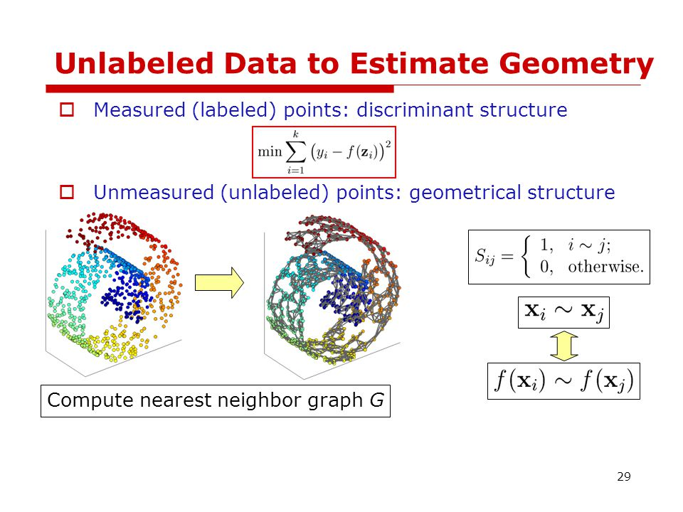 Unlabeled Data to Estimate Geometry  Measured (labeled) points: discriminant structure  Unmeasured (unlabeled) points: geometrical structure Compute nearest neighbor graph G 30