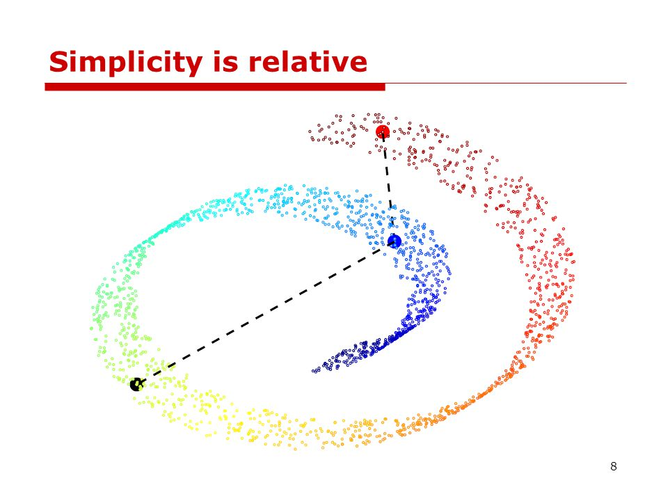 Manifold-based Dimensionality Reduction  Given high dimensional data sampled from a low dimensional manifold, how to compute a faithful embedding.