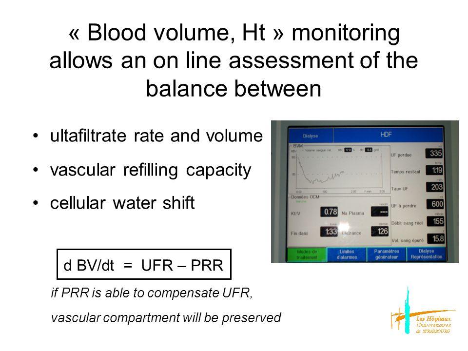 vascular : oncotic (proteins) pressure extracellular : osmotic (Na) pressure intracellular : osmotic gradient (urea dysequilibrium) d BV/dt = UFR – PRR compartment « water »shifts : vascularvascular ultrafiltration UF rate, volume urea