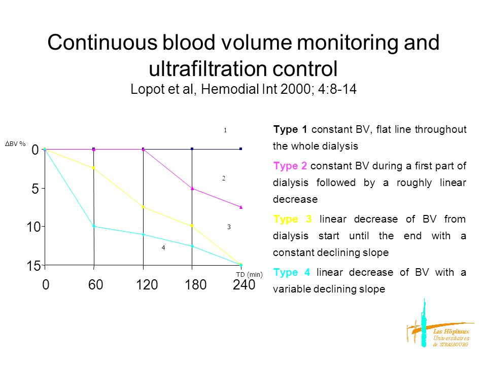 Continuous blood volume monitoring and ultrafiltration control Lopot et al, Hemodial Int 2000; 4:8-14 Type 1 : constant BV throughout the whole dialysis or nearly flat line or « BV water gain » PRR is able to fully compensate UFR Fluid overload in the interstitial space Dry weight adjustment need (inferior vena cava diameter) 0 5 10 15 060120180240 TD (min) 1 3 4 2  BV %
