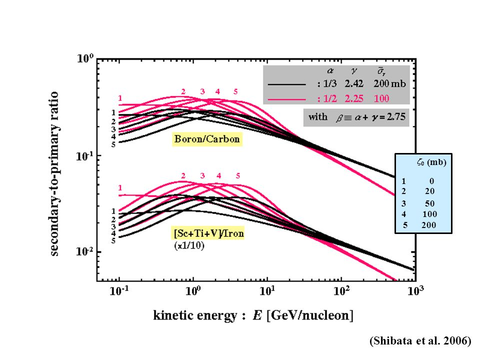 Galactic plane : halo thickness : isotope spread ◎, normalized to radio-nuclide abundance ratios