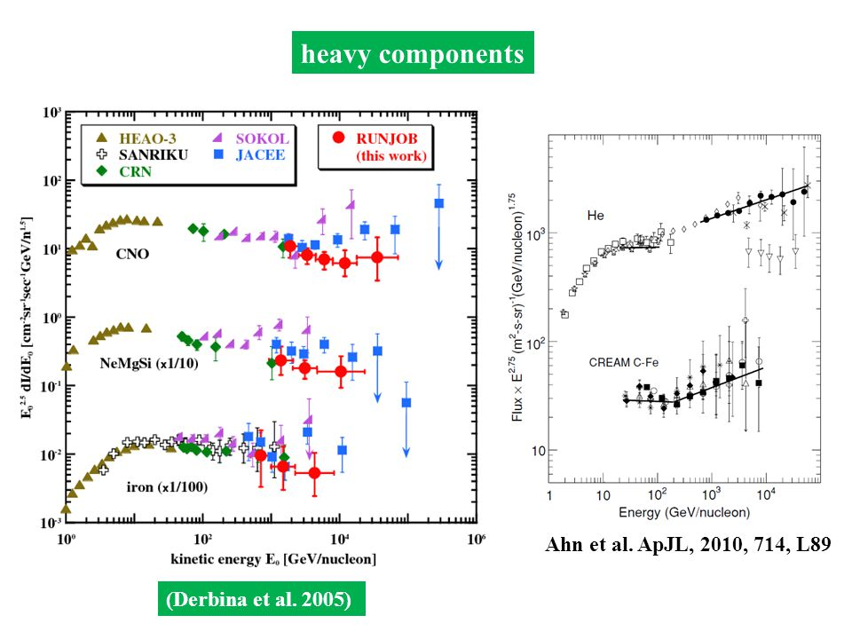 He ~ Li average mass composition (Derbina et al. 2005)