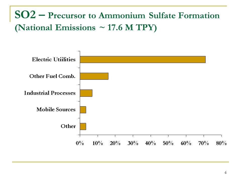 7 NH3 – Precursor to Ammonium Sulfate & Nitrate (National Emissions ~ 4.8 M TPY)