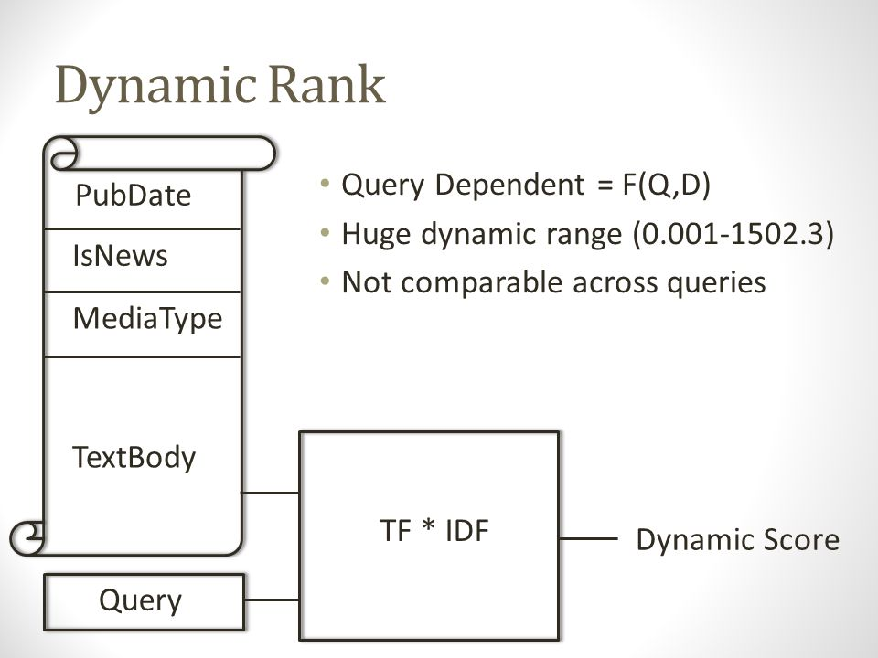 Dynamic Rank Query Dependent = F(Q,D) Huge dynamic range (0.001-1502.3) Not comparable across queries Not easily normalized PubDate IsNews MediaType TextBody TF * IDF Query Dynamic Score