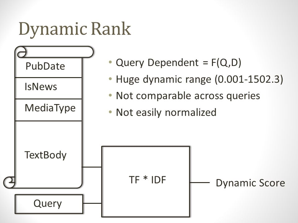 Why Static Rank? PubDate IsNews MediaType TextBody Query Static Rank System Static Score
