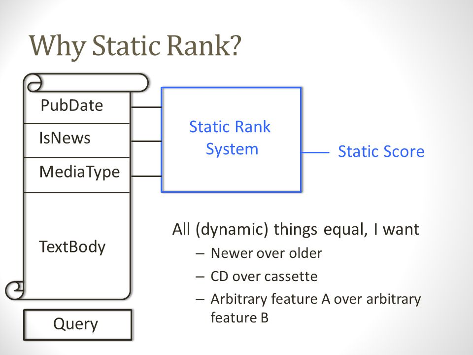 Static Rank PubDate IsNews MediaType TextBody Query Static Rank System Query Independent = F(D) – i.e.