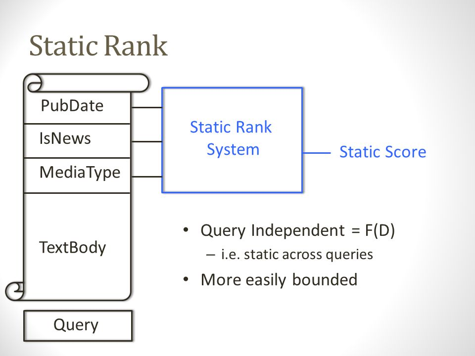 Combined Rank PubDate IsNews MediaType TextBody TF * IDF Query Static Rank System Custom Query Combined Score