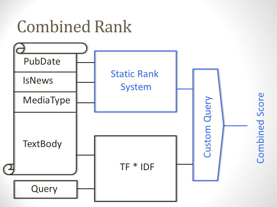 Framework - Requirements Custom Query Combined Score Intuitive, hand-tunable, debuggable