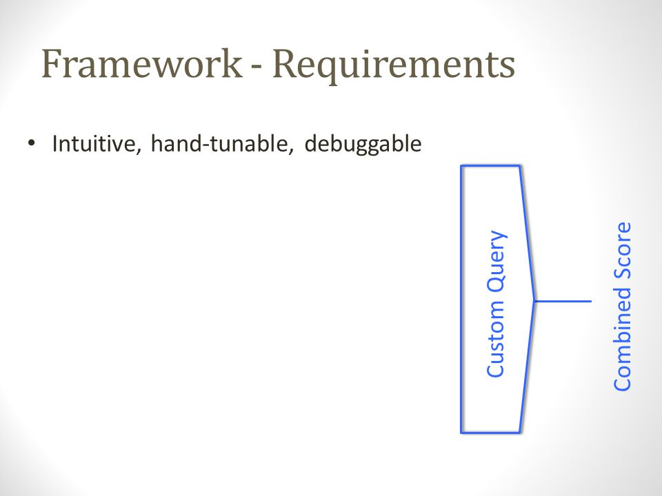 Framework - Requirements Custom Query Combined Score Intuitive, hand-tunable, debuggable Query-time only, no re-indexing