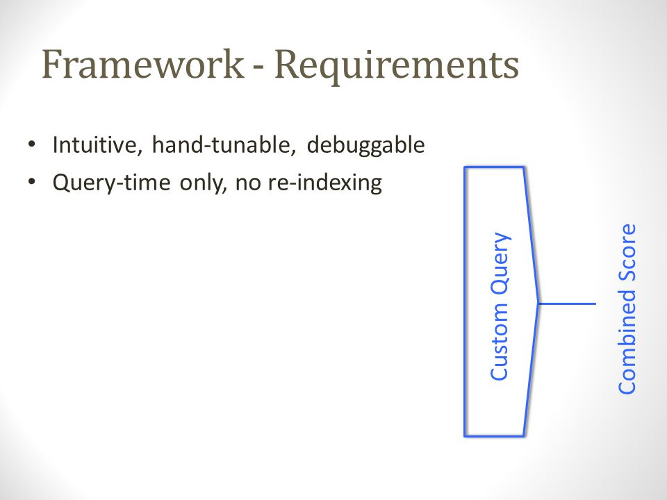 Framework - Requirements Custom Query Combined Score Intuitive, hand-tunable, debuggable Query-time only, no re-indexing Minimal parameters