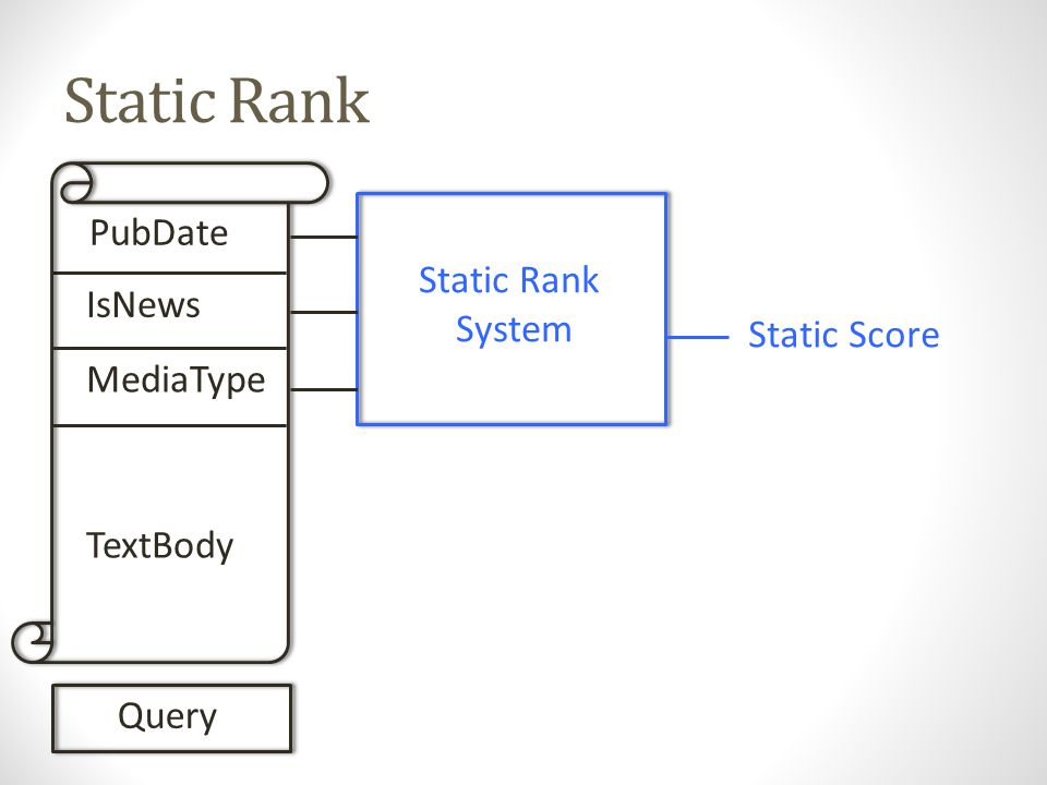 Static Rank PubDate IsNews MediaType TextBody Query Static Rank System Static Score Extend solr.ValueSource/Parser