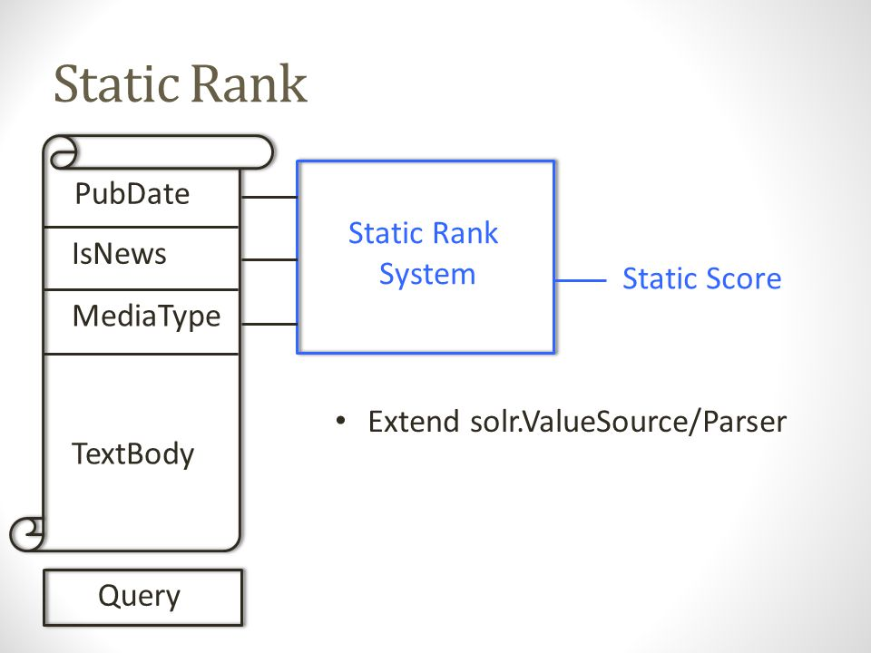 Static Rank PubDate IsNews MediaType TextBody Query Static Rank System Static Score Extend solr.ValueSource/Parser Uses field cache for inputs