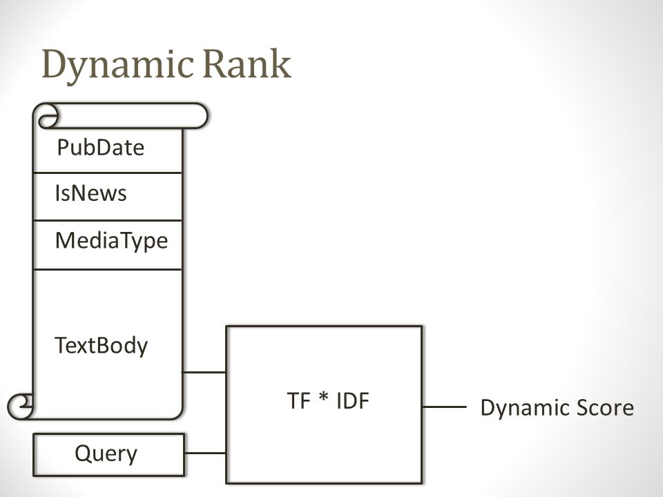 Dynamic Rank Query Dependent = F(Q,D) PubDate IsNews MediaType TextBody TF * IDF Query Dynamic Score
