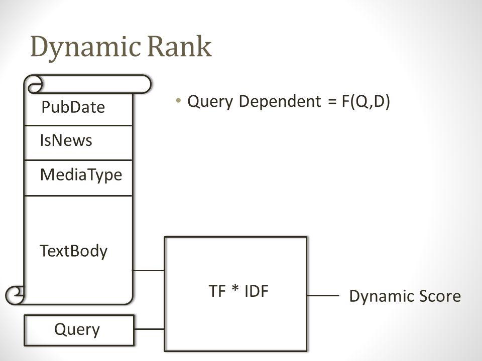Dynamic Rank Query Dependent = F(Q,D) Huge dynamic range (0.001-1502.3) PubDate IsNews MediaType TextBody TF * IDF Query Dynamic Score