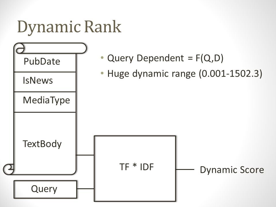Dynamic Rank Query Dependent = F(Q,D) Huge dynamic range (0.001-1502.3) Not comparable across queries PubDate IsNews MediaType TextBody TF * IDF Query Dynamic Score