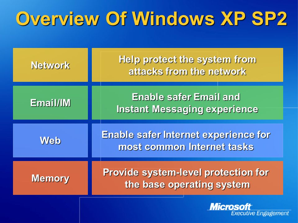 Windows Firewall Goal and Customer Benefit Provide better protection from network attacks by default Provide better protection from network attacks by default Focus on roaming systems, small business, home users Focus on roaming systems, small business, home users What We're Doing Windows Firewall (formerly ICF) will be on by default in almost all configurations Windows Firewall (formerly ICF) will be on by default in almost all configurations More configuration options More configuration options Group policy, command line, unattended setup, Group policy, command line, unattended setup, Better user interface Better user interface Boot time protection Boot time protection Multiple profile support Multiple profile support Connected to corporate network vs.