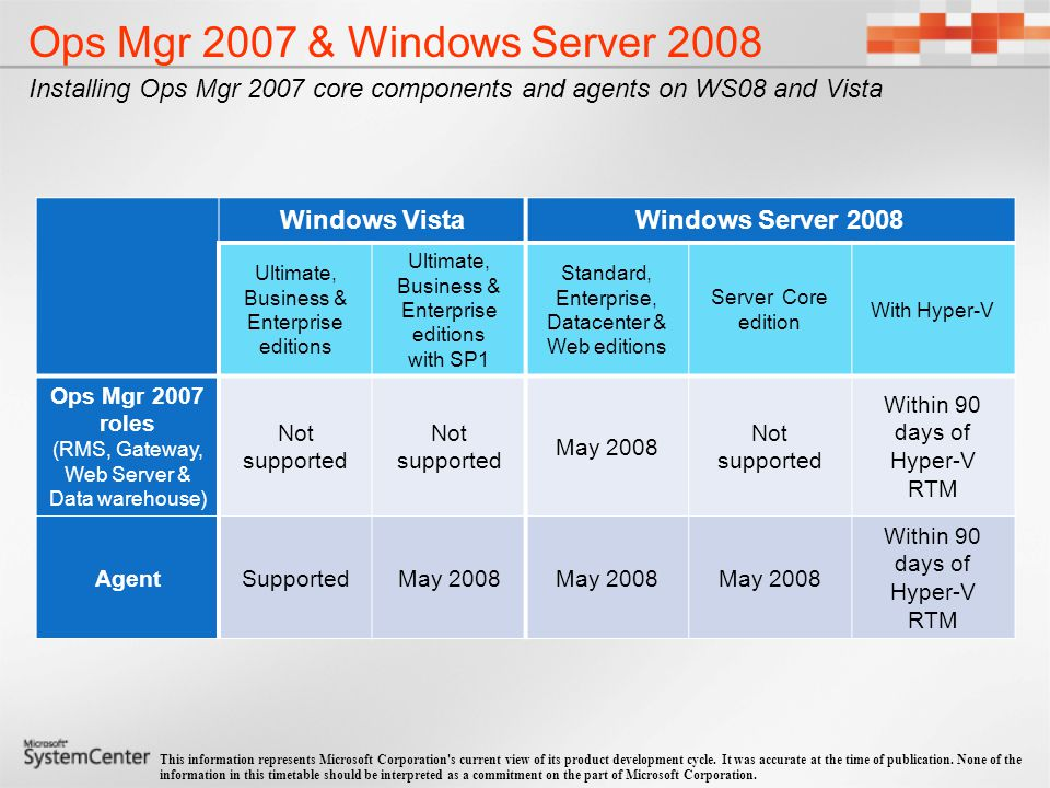 Ops Mgr 2007 & Windows Server 2008 Monitoring WS08 with Operations Manager 2007 Beta Management Packs (MPs) will soon start to become available as follows: Beta MPs will be released through Microsoft Connect at http://connect.microsoft.com Mid-April 2008 2008 Windows Server Operating System (BaseOS) 2008 DHCP May 2008 2008 Cluster Services 2008 IIS 7.0 2008 Active Directory 2008 Network Access Protection (NAP) June 2008 2008 Network Load Balancer This information represents Microsoft Corporation s current view of its product development cycle.