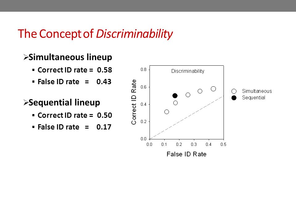 The Concept of Discriminability  Simultaneous lineup  Correct ID rate = 0.58  False ID rate = 0.43  Sequential lineup  Correct ID rate = 0.50  False ID rate = 0.17 A higher ROC is objectively superior to a lower ROC