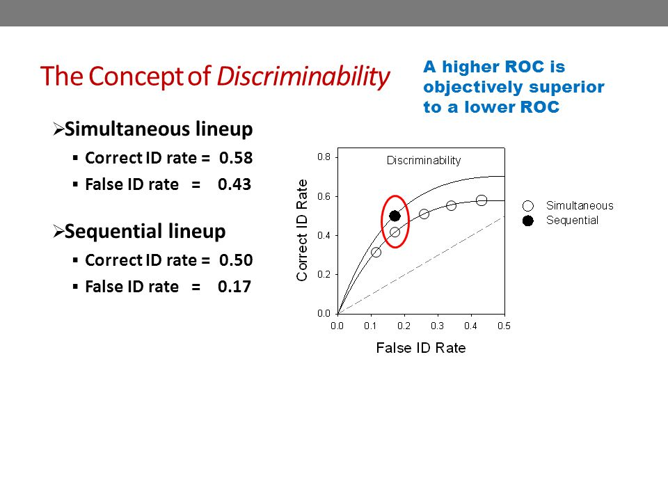 Results from ROC Analysis Simultaneous vs.Sequential Mickes, L., Flowe, H.